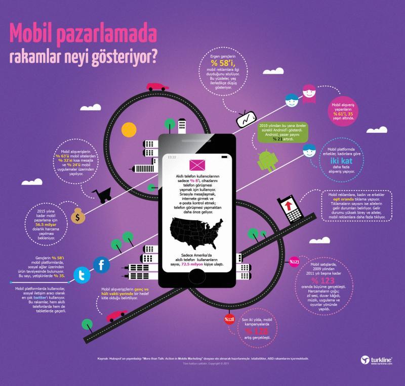 Mobil Pazarlamada Yüzdeler & Rakamları